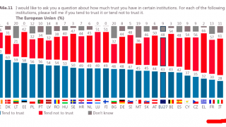 END OF AN ERA? – THE LAST EUROBAROMETER IS THE DEEP END FOR ITALY
